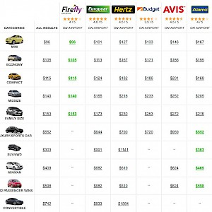 An aggregator/consolidator like Auto Europe can let you compare car rental rates side by side (Photo courtesy of AutoEurope.com)